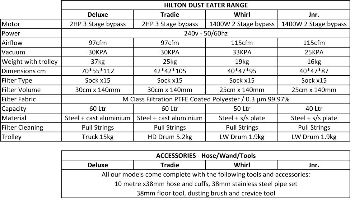 Hilton Dust Eater Range